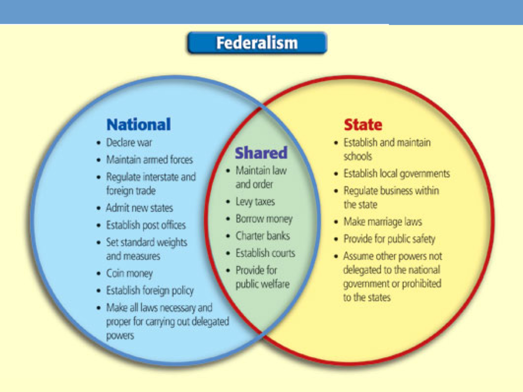 American Federalism: Source, Purpose and Establishment Part II