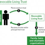 A Will Alone Does Not Avoid Probate, A Living Trust Can Help