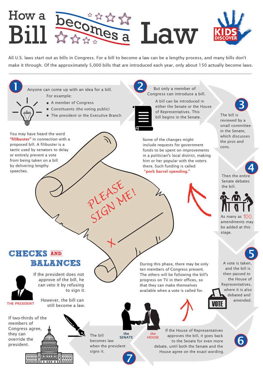 How A Bill Becomes a Law: Article I, Section 7 of the Constitution